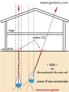 géobiologie - radioactivité radon et rayonnement gamma de veines d'eau geobiologue energie reiki soins bien etre tarbes 65 pau 64 gers 32